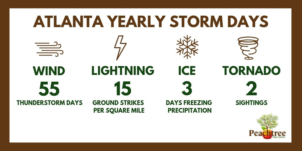Atlanta storm days